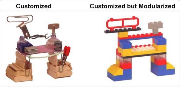 Customised + Modularised