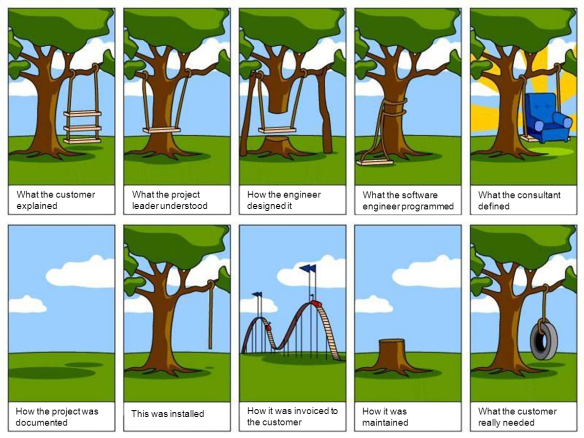 Project management: the plain truth