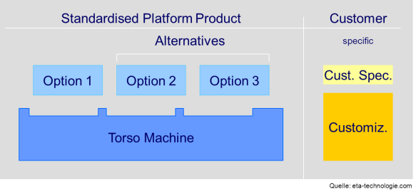 Standardised platform product vs. customer-specific product
