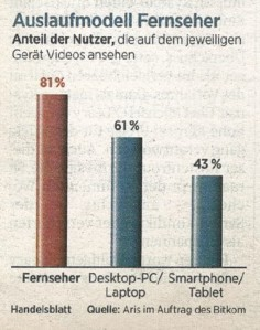 Watching TV without television (Source: Handelsblatt, 05.09.2013)