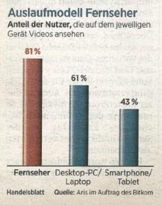 Watching TV without television (Source: Handelsblatt, 05.09.2013)