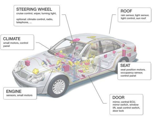 No car manufacturer can be an expert on all system components (Source: LIN Konsortium)