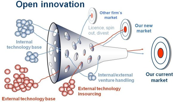 Open Innovation (Source: Henry Chesbrough)