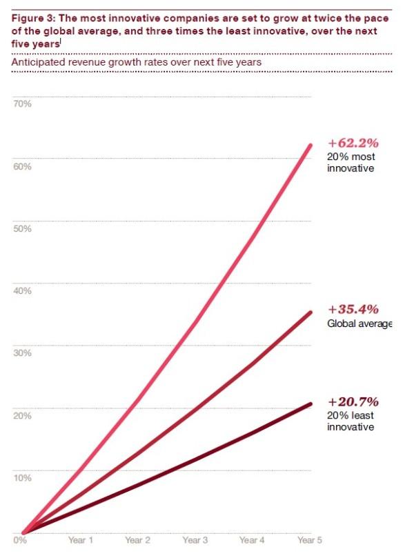 Erwartetes Umsatzwachstum in den kommenden fünf Jahren (Quelle: PwC)